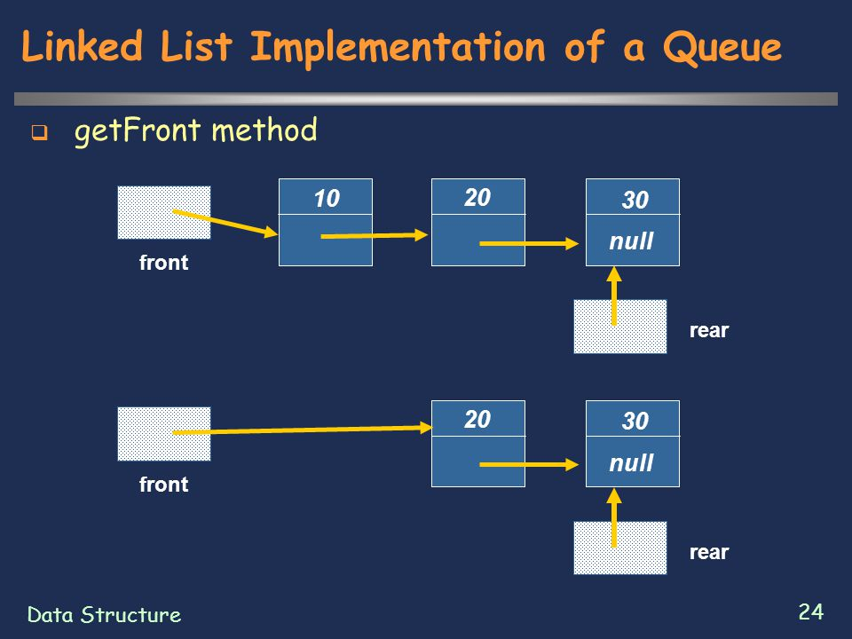 Data Structure 24 Linked List Implementation of a Queue  getFront method 20 30 null front 10 rear 20 30 null front rear
