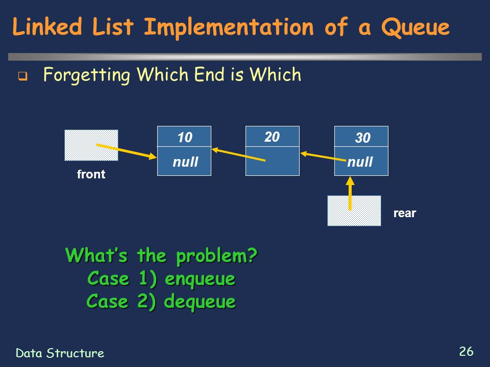 Data Structure 26 Linked List Implementation of a Queue  Forgetting Which End is Which 20 30 null front 10 rear null What's the problem.