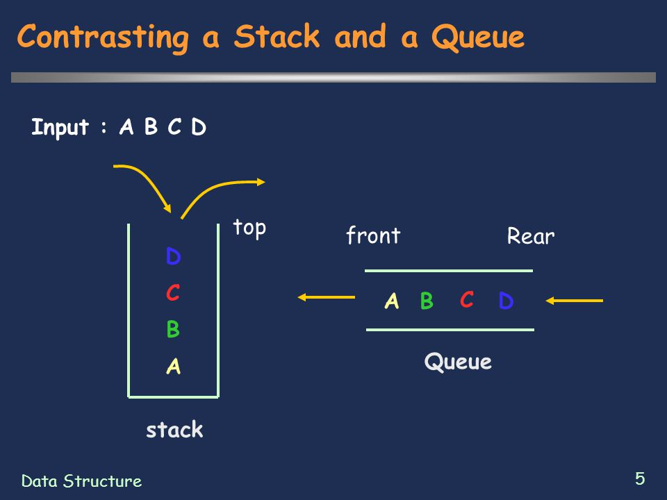Data Structure 16 Array Implementation of a Queue  ensureCapacity method  If the array is already big enough, we return with no work  Otherwise, allocate a new larger array and copy the elements from original array to the new array  Three cases  If manyItems is zero  If manyItems is nonzero and front <= rear  If manyItems is nonzero and front > rear
