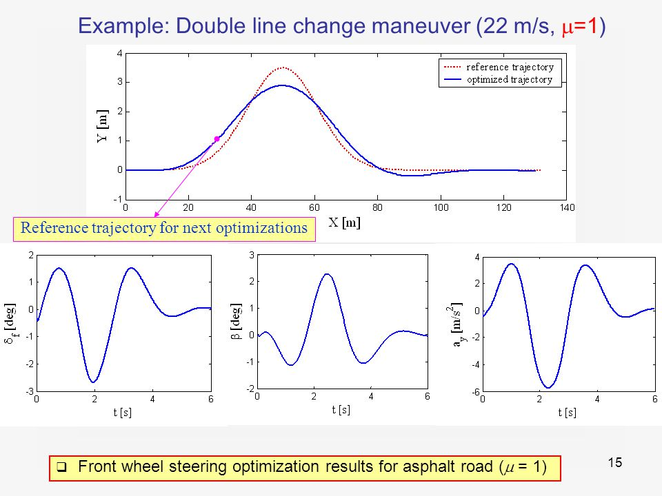 15 Example: Double line change maneuver (22 m/s,  =1) Reference trajectory for next optimizations  Front wheel steering optimization results for asphalt road (  = 1)