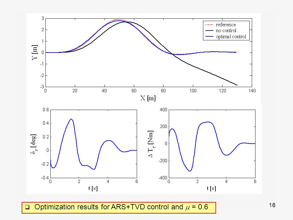 16  Optimization results for ARS+TVD control and  = 0.6