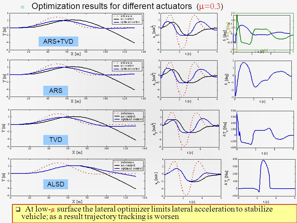 21 Optimization results for different actuators (  =0.3 )  At low-  surface the lateral optimizer limits lateral acceleration to stabilize vehicle; as a result trajectory tracking is worsen ARS+TVD ARS TVD ALSD