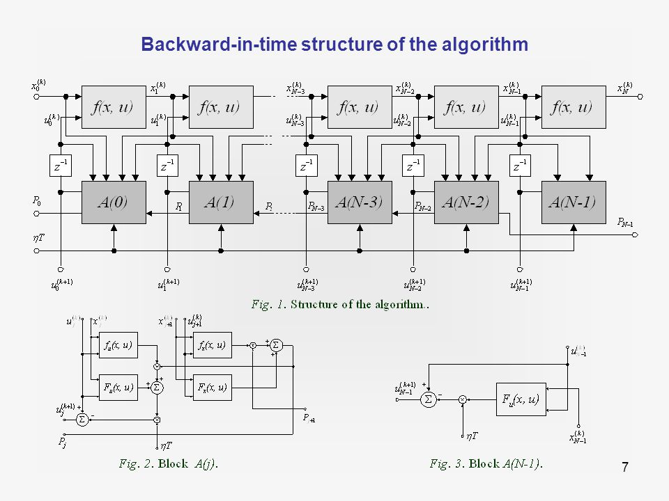 8 Modified gradient algorithm - convergence speed-up  a sliding-mode -based modification of the gradient algorithm  provides a stronger influence of the gradient near the optimal solution, and better convergence  The gradient algorithm with the constant convergence coefficient  and a linear gradient is characterized by a slow convergence.