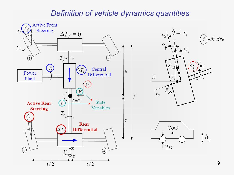 20 Optimization results for different actuators (  =0.6 )  ARS and TVD gives comparable results; no advantage of combined ARS/TVD (except for lower control effort); ALSD less effective due to lack of oversteer generation ARS+TVD ARS TVD ALSD
