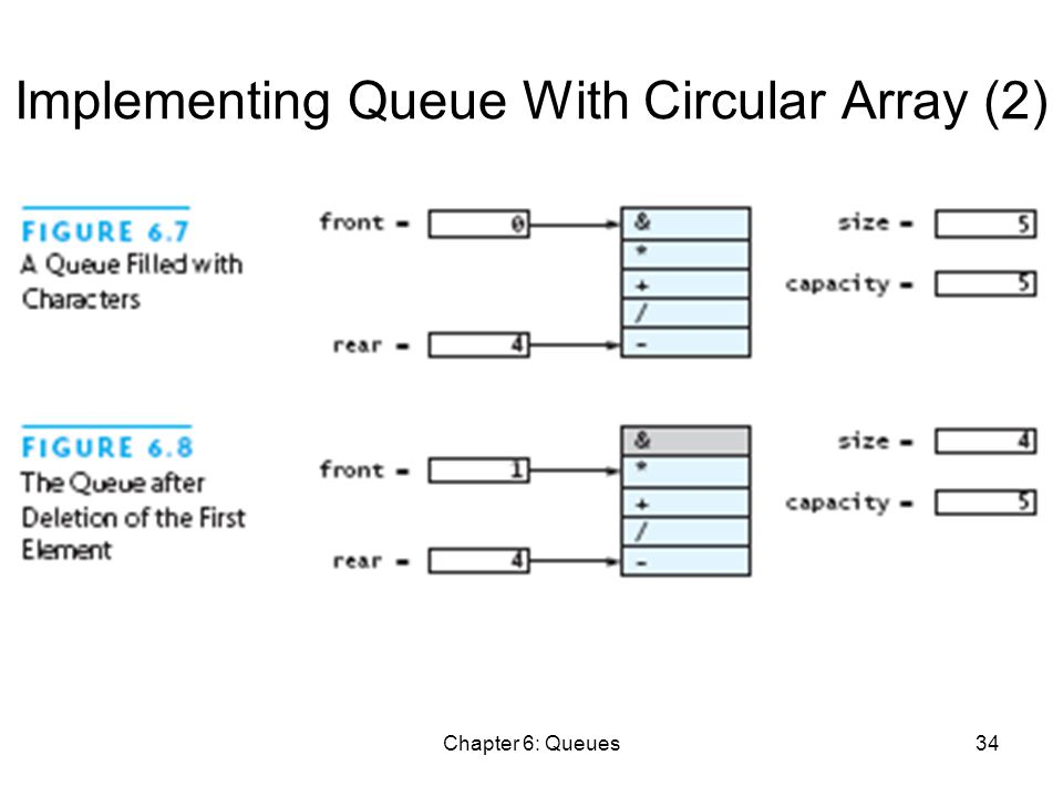 Chapter 6: Queues34 Implementing Queue With Circular Array (2)