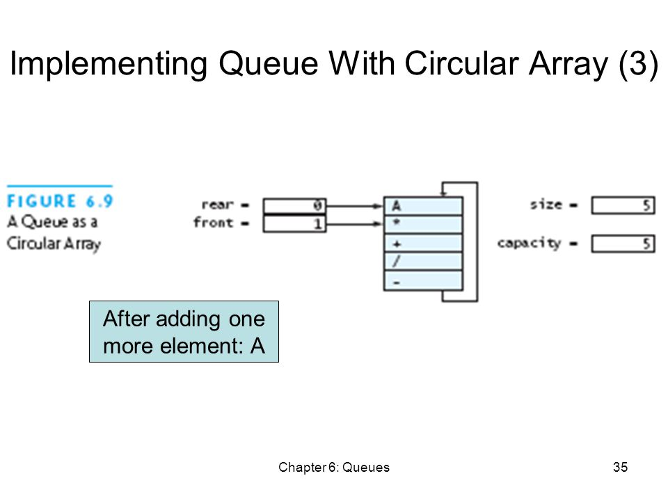 Chapter 6: Queues35 Implementing Queue With Circular Array (3) After adding one more element: A