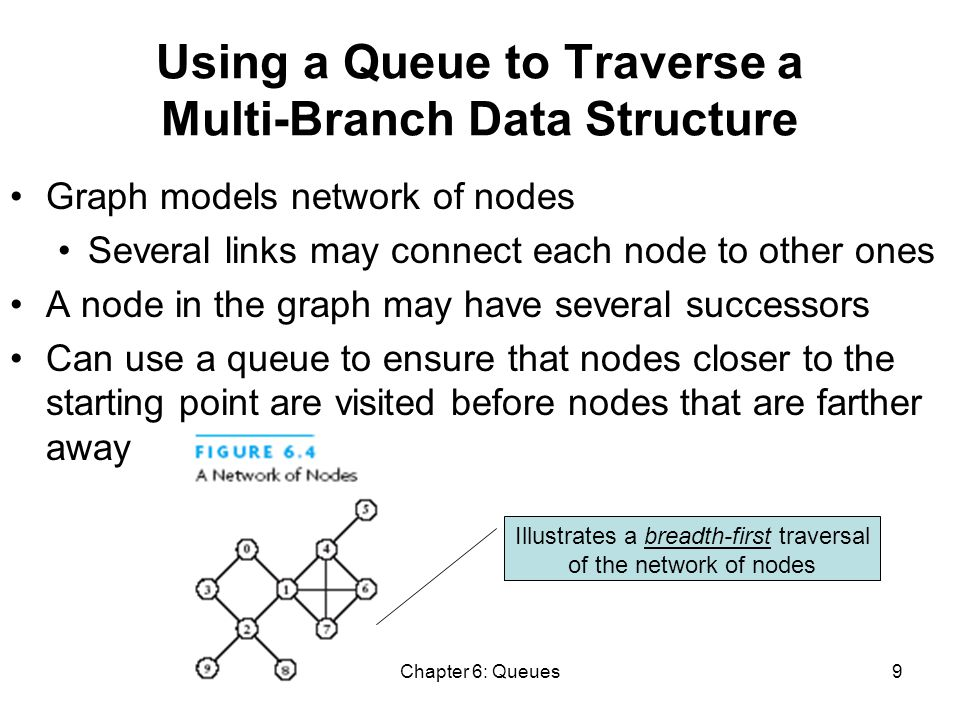 Chapter 6: Queues9 Using a Queue to Traverse a Multi-Branch Data Structure Graph models network of nodes Several links may connect each node to other ones A node in the graph may have several successors Can use a queue to ensure that nodes closer to the starting point are visited before nodes that are farther away Illustrates a breadth-first traversal of the network of nodes