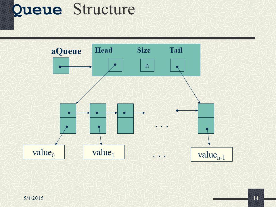 5/4/201514 Queue Structure Head Size Tail n aQueue... value 0 value 1 value n-1