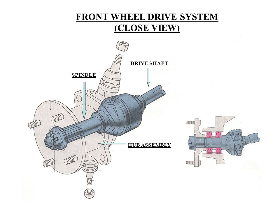 FRONT WHEEL DRIVE SYSTEM (CLOSE VIEW) SPINDLE DRIVE SHAFT HUB ASSEMBLY