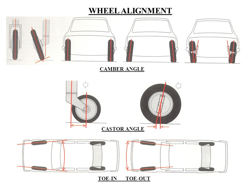 WHEEL ALIGNMENT CAMBER ANGLE CASTOR ANGLE TOE-IN TOE-OUT