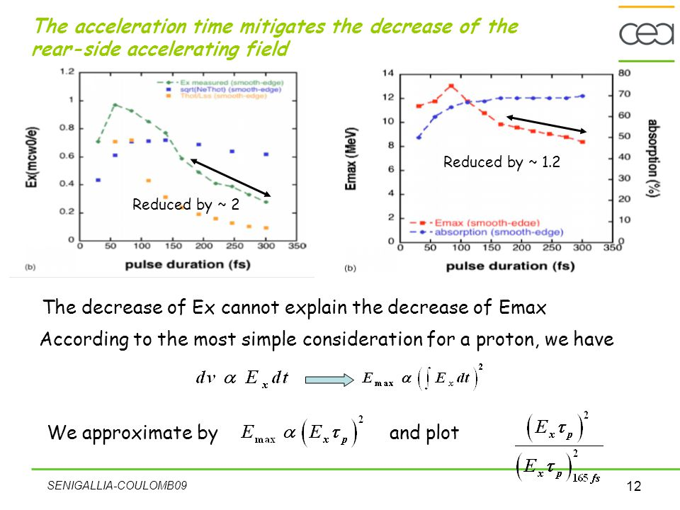 SENIGALLIA-COULOMB09 12 The acceleration time mitigates the decrease of the rear-side accelerating field We approximate by The decrease of Ex cannot explain the decrease of Emax According to the most simple consideration for a proton, we have and plot Reduced by ~ 2 Reduced by ~ 1.2