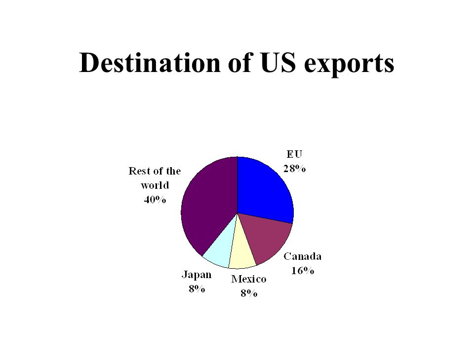 Destination of US exports