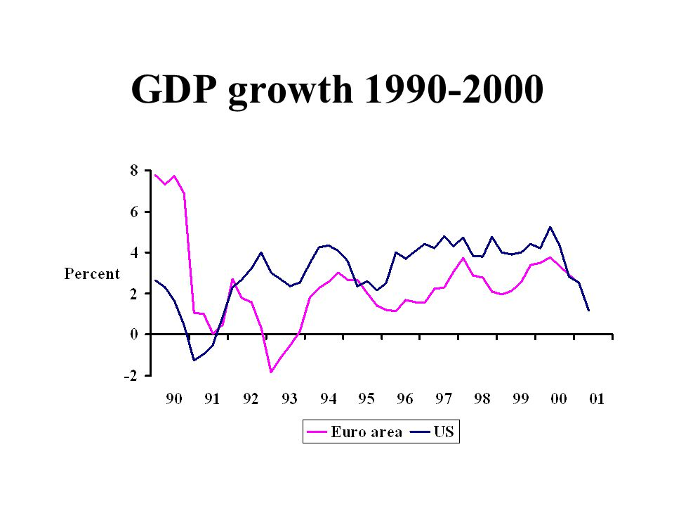 GDP growth 1990-2000