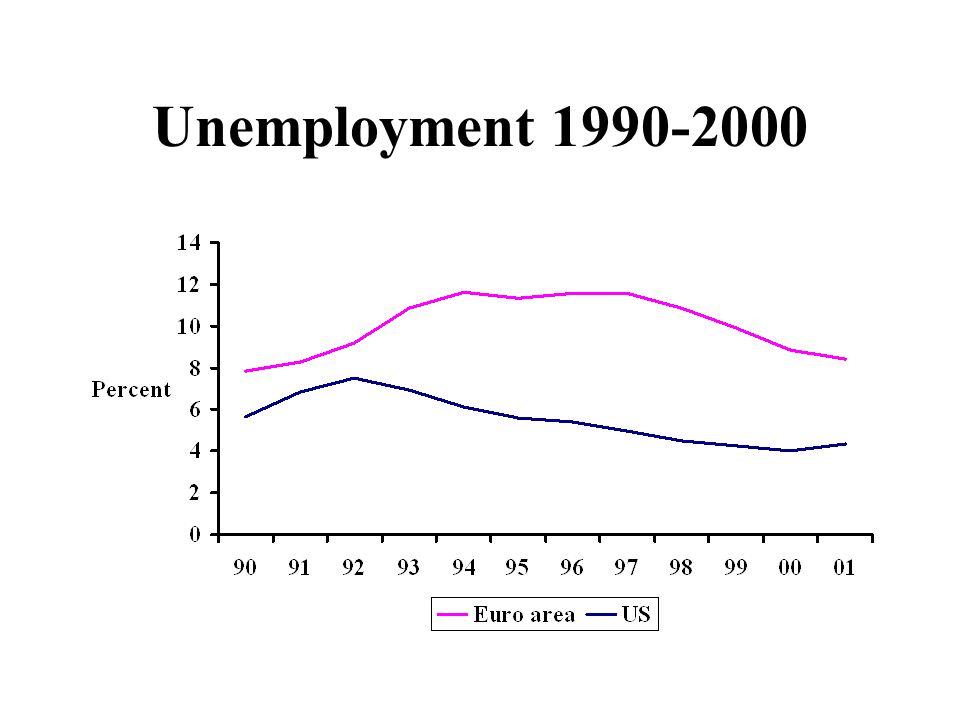 Unemployment 1990-2000