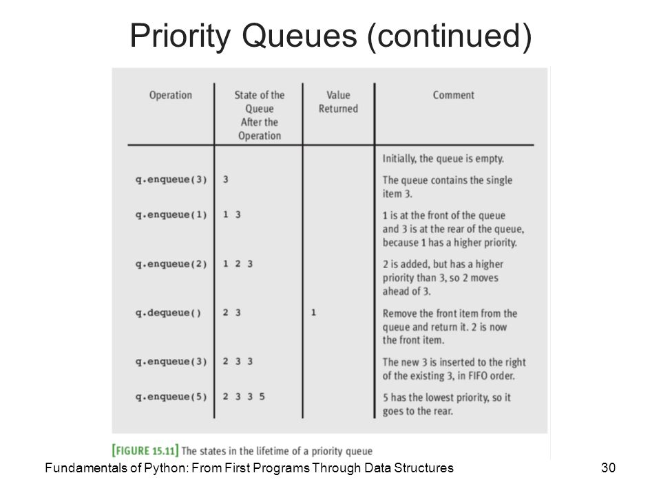 Fundamentals of Python: From First Programs Through Data Structures30 Priority Queues (continued)