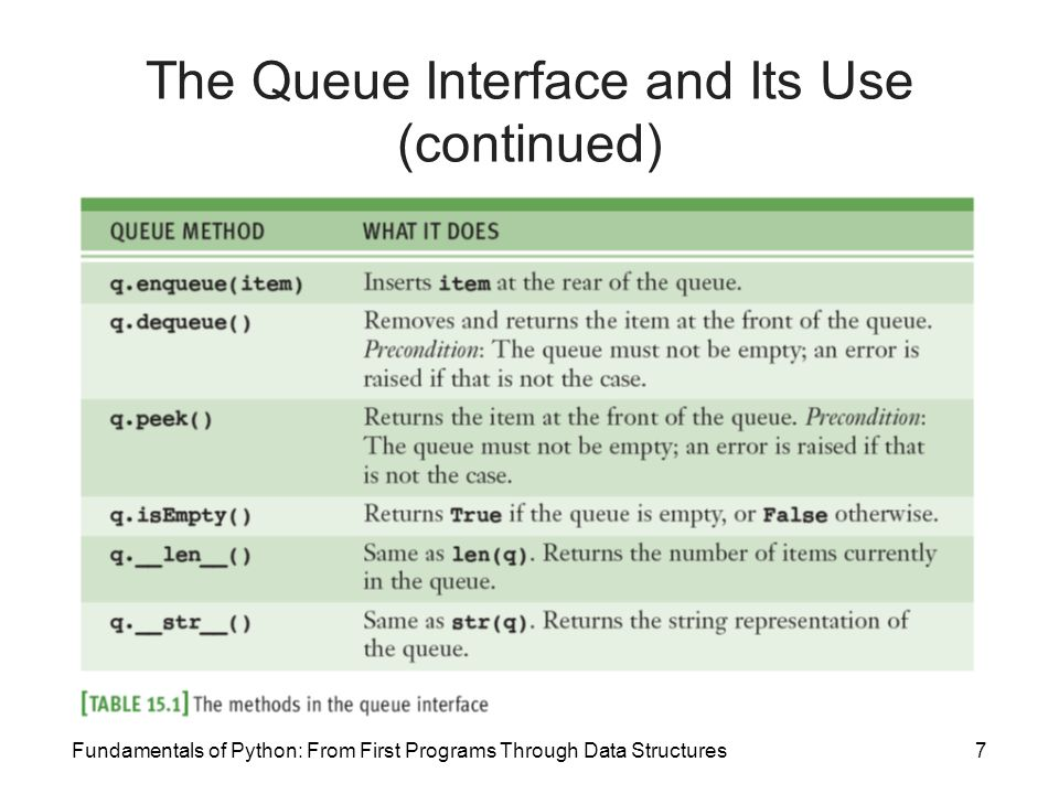 Fundamentals of Python: From First Programs Through Data Structures7 The Queue Interface and Its Use (continued)