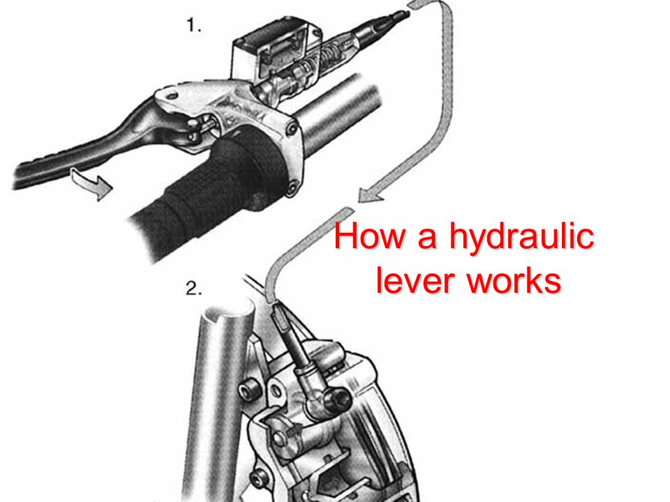 How a hydraulic lever works