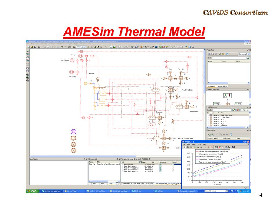 5 AMESim Thermal Model CAViDS Consortium Used proven simple transmission based basic approach for fluid convection, bearing and linear conduction, and radiation Used external convection-to-air equations based on technical paper (Nusselt number = 0.019 * Re ^0.8) Developed new sub-models for fluid convection to link heat transfer equations to instantaneous fluid properties and speed variation Developed new sub-models for air convection based on variable drive speed as input to convection equations Input silicon fluid properties in table as fluid reference Used rib spacing as critical dimension for Reynolds number for air convection from body Used fluid gap between grooves as critical dimension for Reynolds number for fluid convection to body and clutch