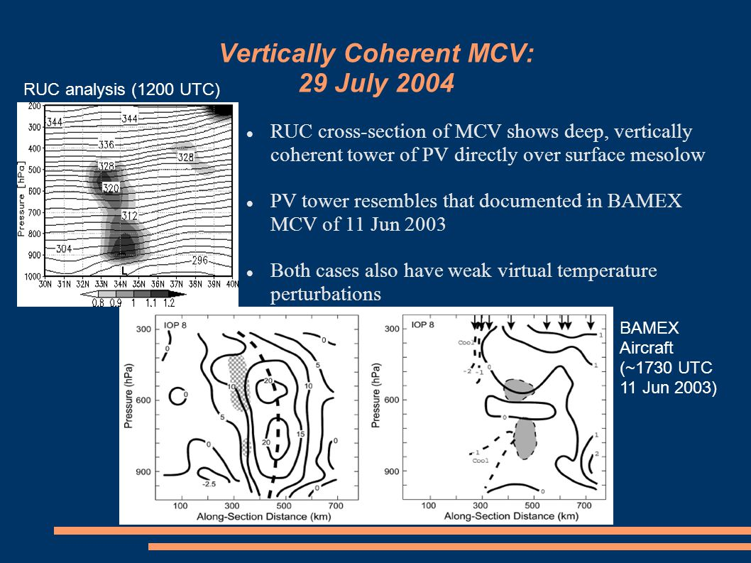 Vertically Coherent MCV: 29 July 2004 RUC cross-section of MCV shows deep, vertically coherent tower of PV directly over surface mesolow PV tower resembles that documented in BAMEX MCV of 11 Jun 2003 Both cases also have weak virtual temperature perturbations RUC analysis (1200 UTC)‏ BAMEX Aircraft (~1730 UTC 11 Jun 2003)‏