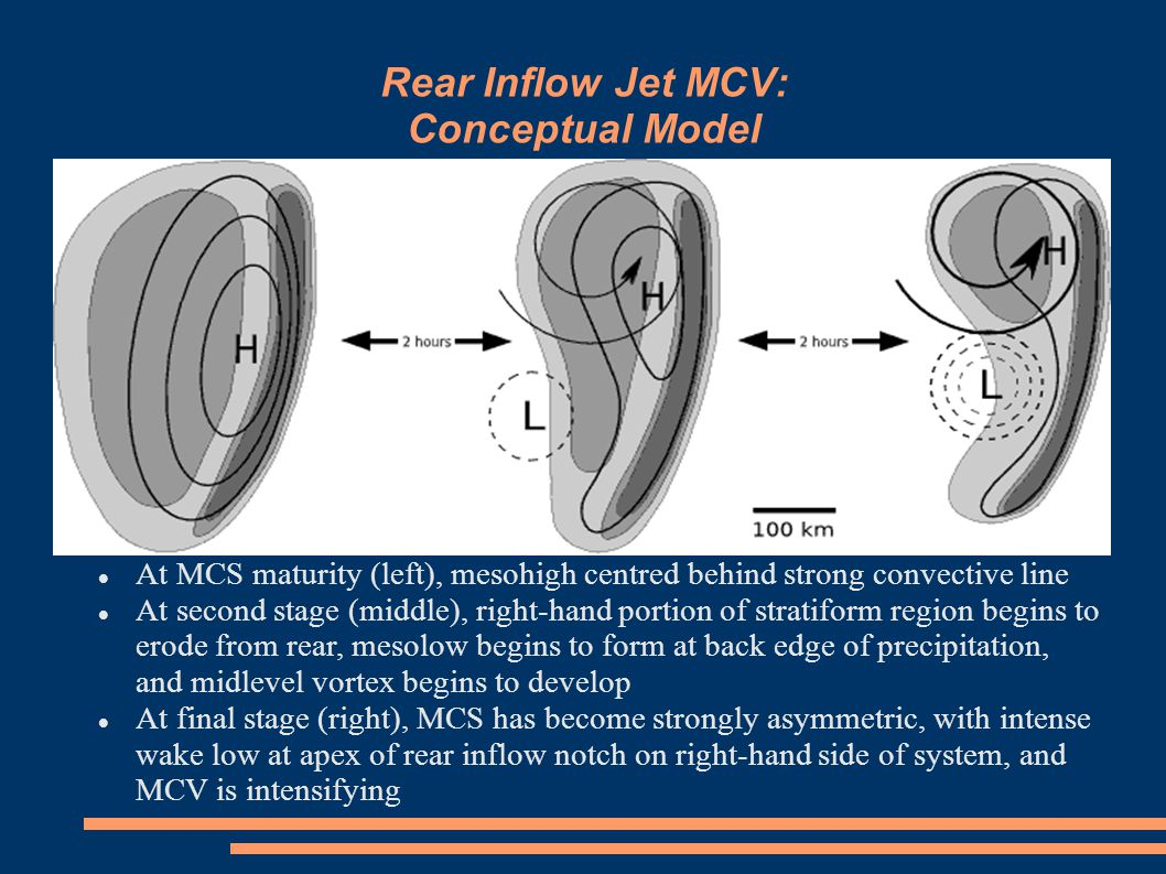 Rear Inflow Jet MCV: Conceptual Model At MCS maturity (left), mesohigh centred behind strong convective line At second stage (middle), right-hand portion of stratiform region begins to erode from rear, mesolow begins to form at back edge of precipitation, and midlevel vortex begins to develop At final stage (right), MCS has become strongly asymmetric, with intense wake low at apex of rear inflow notch on right-hand side of system, and MCV is intensifying