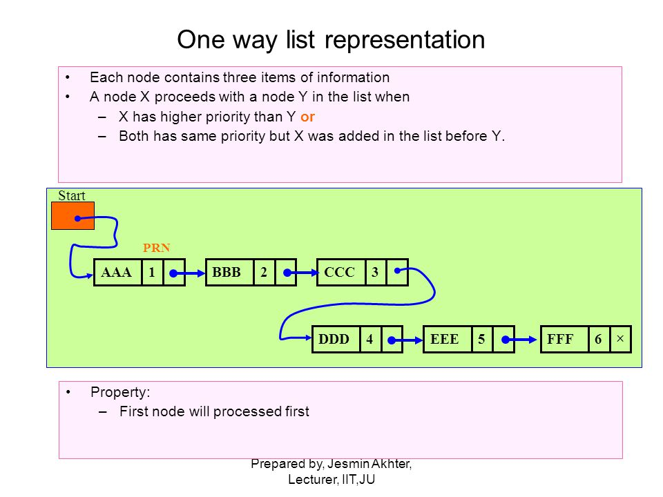 Prepared by, Jesmin Akhter, Lecturer, IIT,JU One way list representation Each node contains three items of information A node X proceeds with a node Y in the list when –X has higher priority than Y or –Both has same priority but X was added in the list before Y.