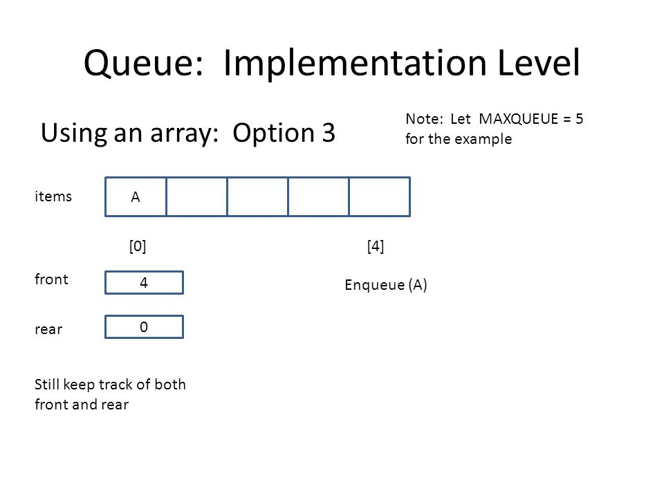 Queue: Implementation Level Using an array: Option 3 items [0][4] 0 A rear front 4 Note: Let MAXQUEUE = 5 for the example Still keep track of both front and rear Enqueue (A)