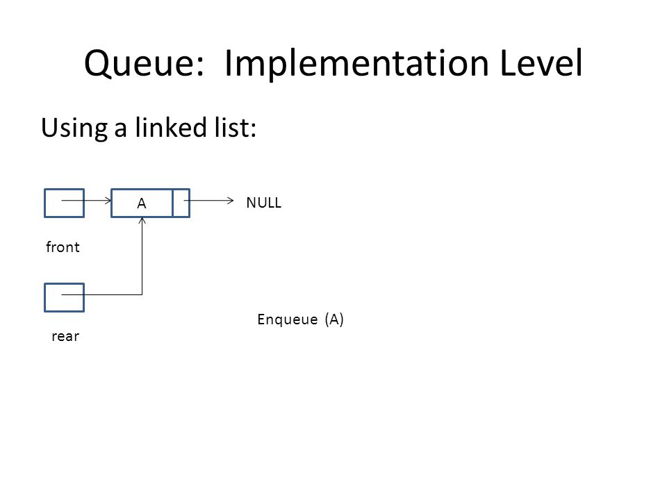 Queue: Implementation Level Using a linked list: front NULL rear A Enqueue (A)