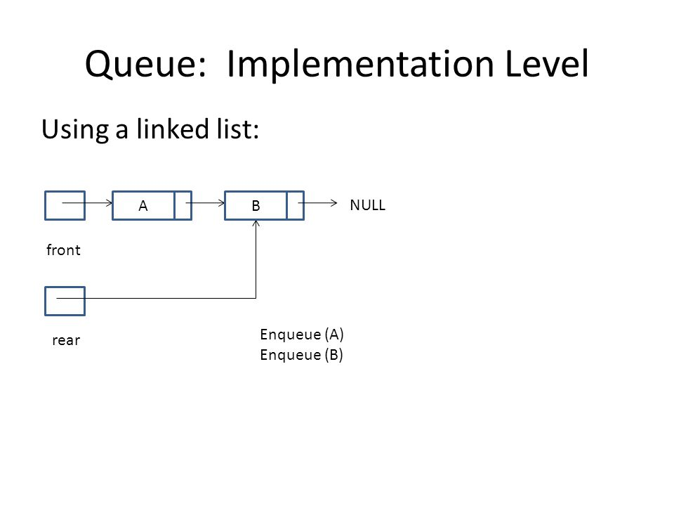 Queue: Implementation Level Using a linked list: front NULL rear A Enqueue (A) Enqueue (B) B