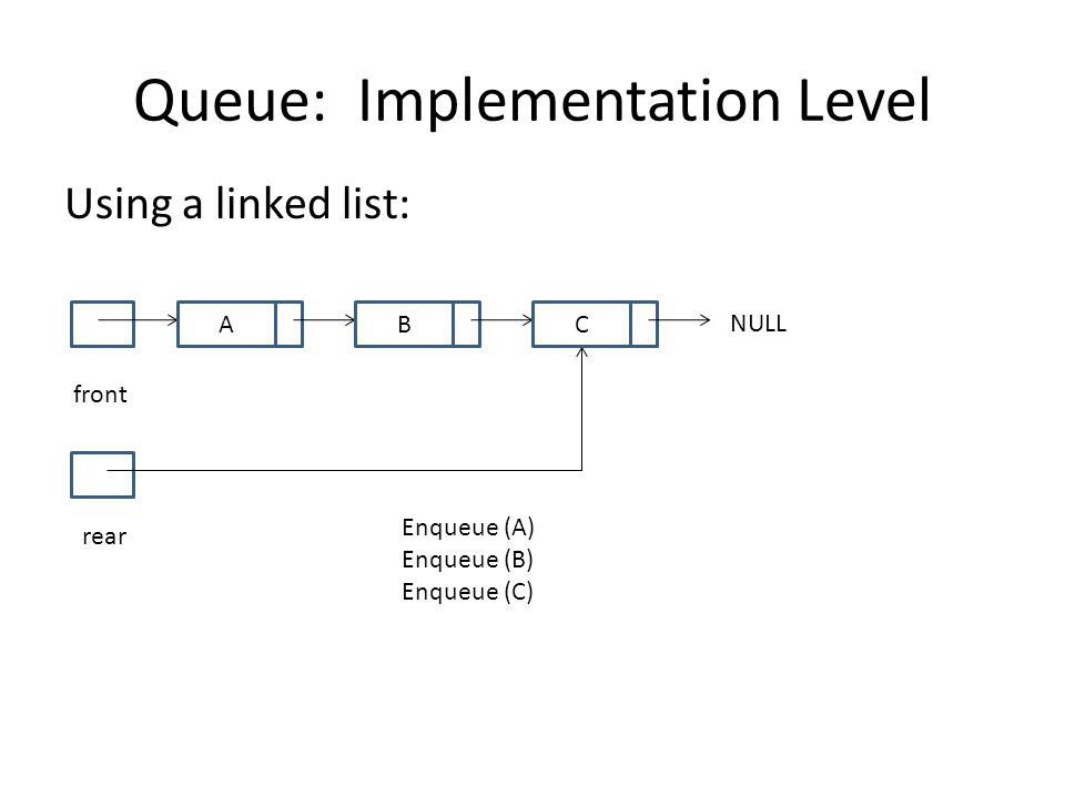 Queue: Implementation Level Using a linked list: front NULL rear A Enqueue (A) Enqueue (B) Enqueue (C) BC