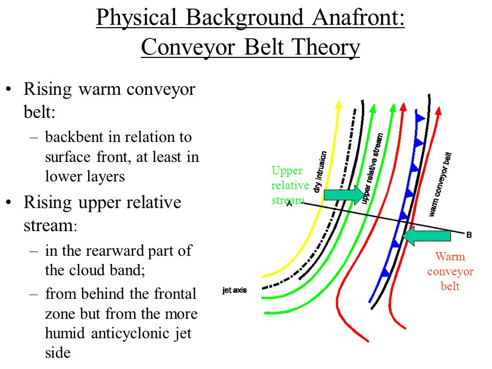 Physical Background Anafront: Conveyor Belt Theory Rising warm conveyor belt: –backbent in relation to surface front, at least in lower layers Rising upper relative stream : –in the rearward part of the cloud band; –from behind the frontal zone but from the more humid anticyclonic jet side Warm conveyor belt Upper relative stream