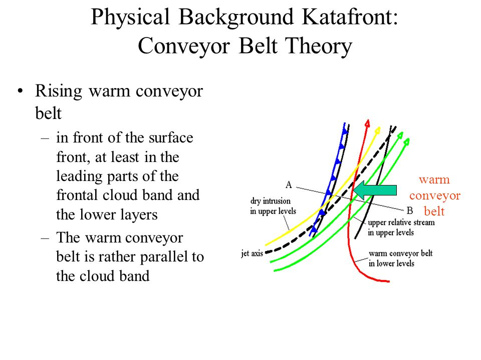 Physical Background Katafront: Conveyor Belt Theory Rising warm conveyor belt –in front of the surface front, at least in the leading parts of the frontal cloud band and the lower layers –The warm conveyor belt is rather parallel to the cloud band warm conveyor belt