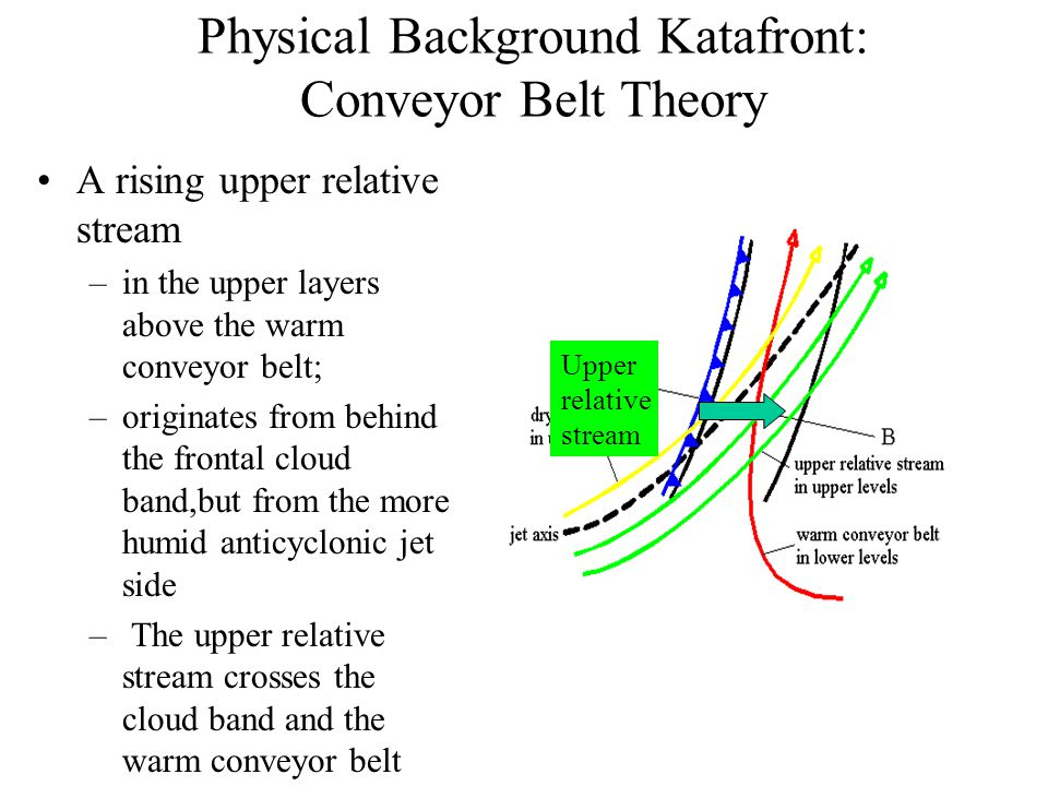 Physical Background Katafront: Conveyor Belt Theory A rising upper relative stream –in the upper layers above the warm conveyor belt; –originates from behind the frontal cloud band,but from the more humid anticyclonic jet side – The upper relative stream crosses the cloud band and the warm conveyor belt Upper relative stream