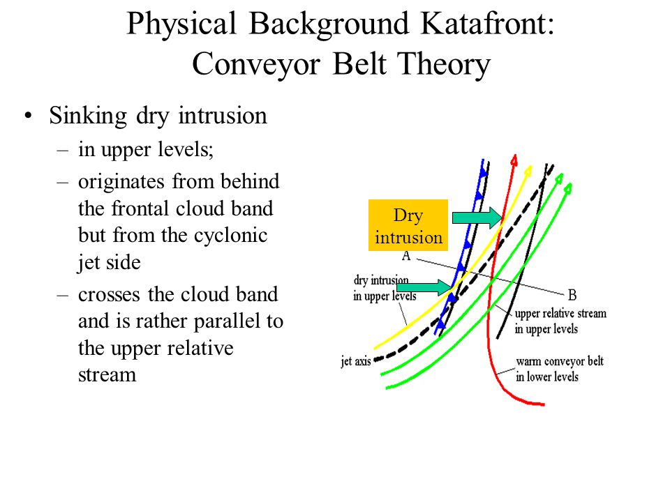 Physical Background Katafront: Conveyor Belt Theory Sinking dry intrusion –in upper levels; –originates from behind the frontal cloud band but from the cyclonic jet side –crosses the cloud band and is rather parallel to the upper relative stream Dry intrusion