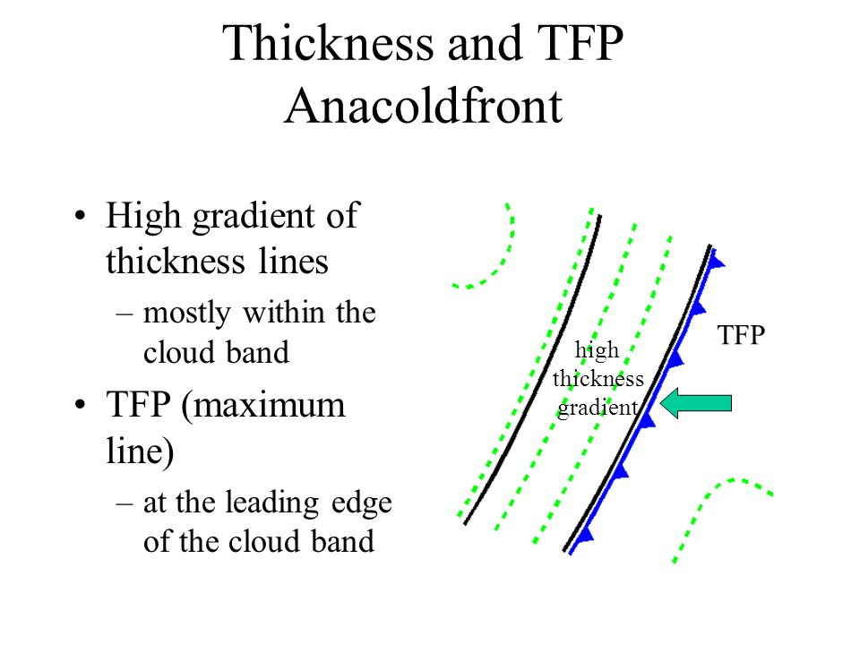 Thickness and TFP Anacoldfront High gradient of thickness lines –mostly within the cloud band TFP (maximum line) –at the leading edge of the cloud band high thickness gradient TFP