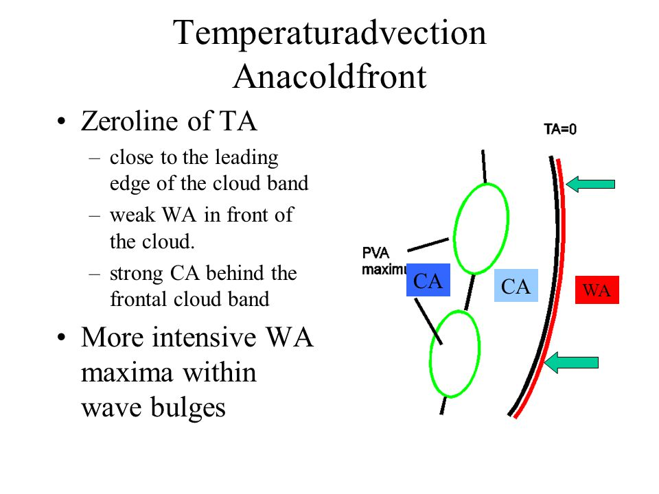 Temperaturadvection Anacoldfront Zeroline of TA –close to the leading edge of the cloud band –weak WA in front of the cloud.