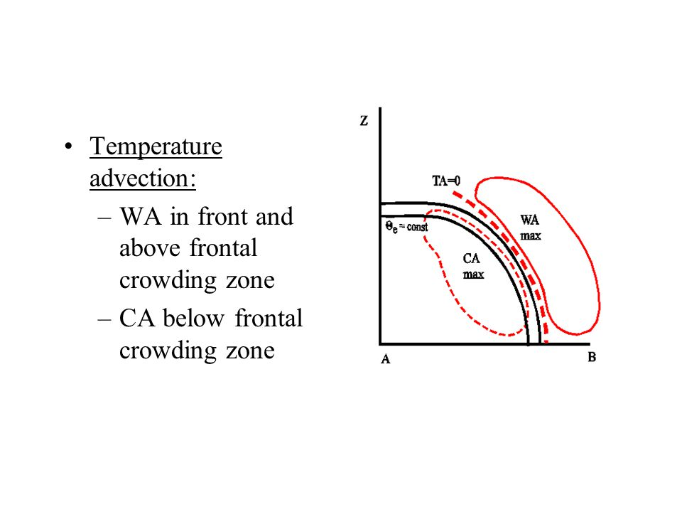 Temperature advection: –WA in front and above frontal crowding zone –CA below frontal crowding zone