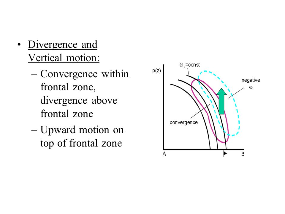 Divergence and Vertical motion: –Convergence within frontal zone, divergence above frontal zone –Upward motion on top of frontal zone