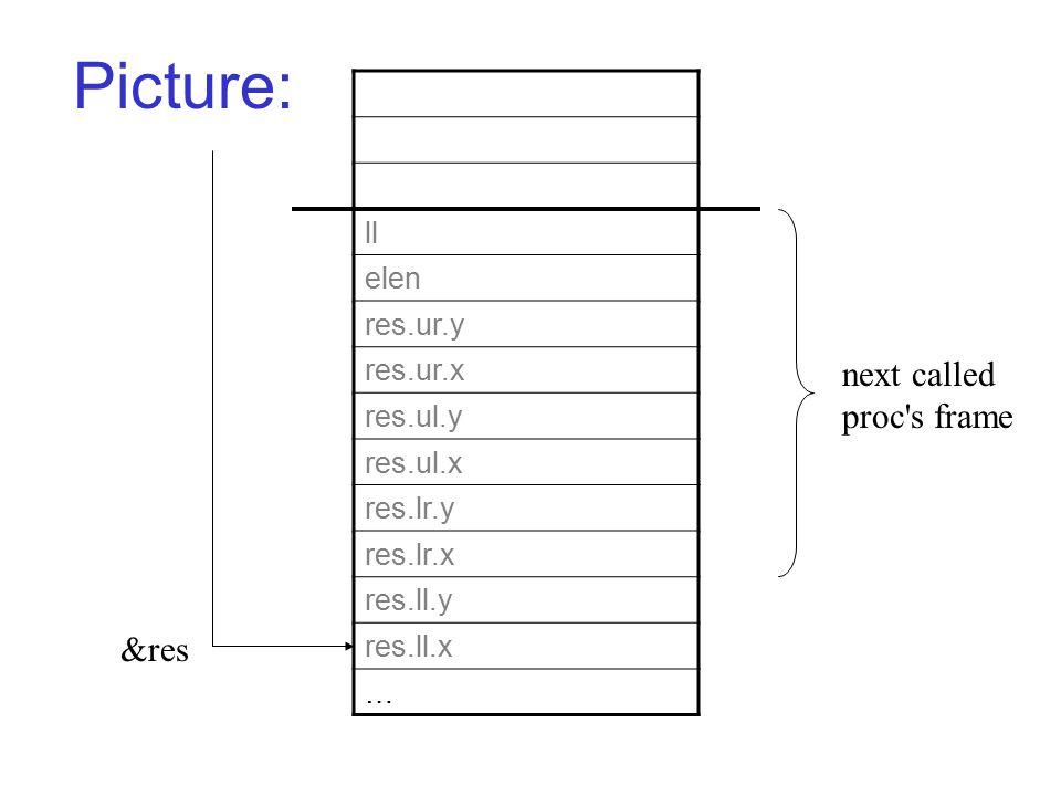 Picture: ll elen res.ur.y res.ur.x res.ul.y res.ul.x res.lr.y res.lr.x res.ll.y res.ll.x … &res next called proc's frame