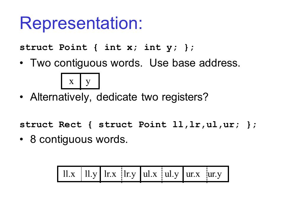 Representation: struct Point { int x; int y; }; Two contiguous words.