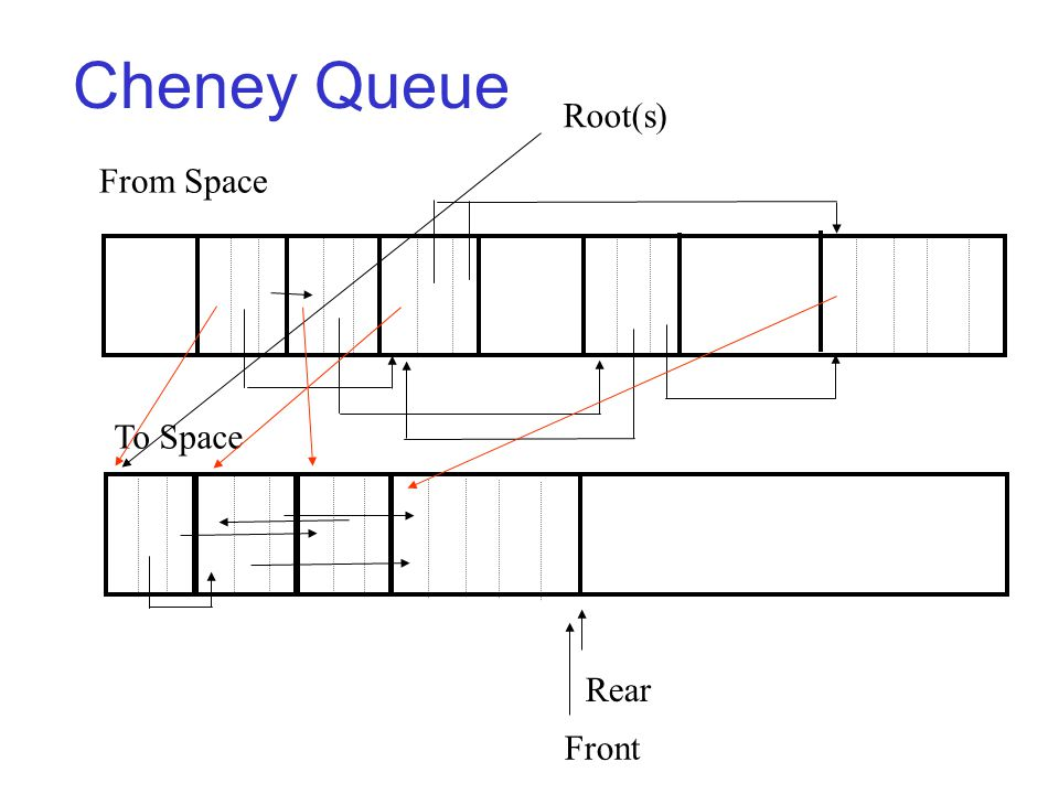 Cheney Queue Front From Space To Space Root(s) Rear