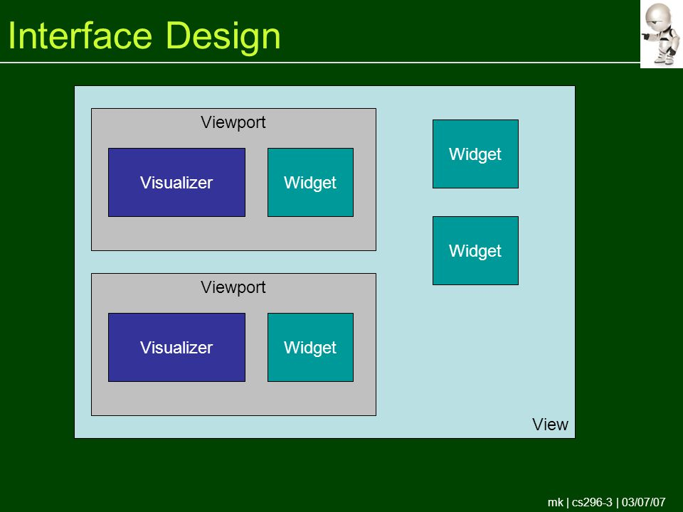 mk | cs296-3 | 03/07/07 Interface Design View Viewport VisualizerWidget Viewport VisualizerWidget