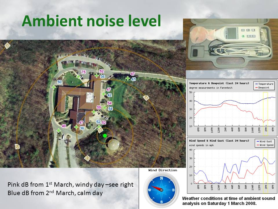 Ambient noise level Pink dB from 1 st March, windy day –see right Blue dB from 2 nd March, calm day
