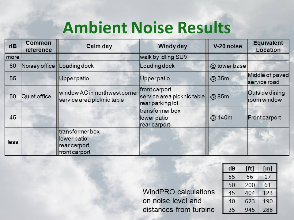 Ambient Noise Results dB Common reference Calm dayWindy dayV-20 noise Equivalent Location morewalk by idling SUV 60Noisey officeLoading dock @ tower base 55Upper patio @ 35m Middle of paved service road 50Quiet office window AC in northwest corner service area picknic table front carport service area picknic table rear parking lot @ 85m Outside dining room window 45 transformer box lower patio rear carport @ 140mFront carport less transformer box lower patio rear carport front carport WindPRO calculations on noise level and distances from turbine dB[ft][m] 555617 5020061 45404123 40623190 35945288