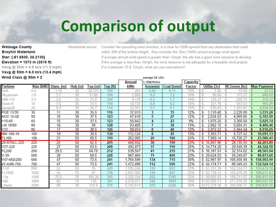 Comparison of output