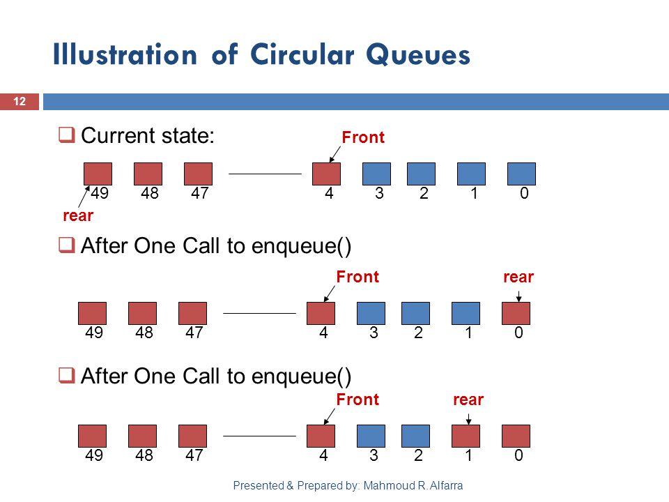 Illustration of Circular Queues 12 Presented & Prepared by: Mahmoud R.