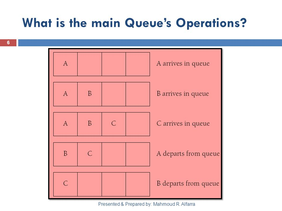 6 Presented & Prepared by: Mahmoud R. Alfarra What is the main Queue's Operations