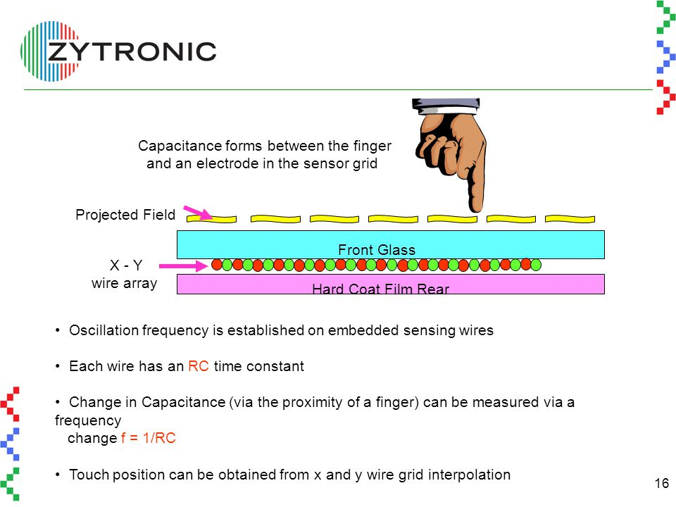 16 Oscillation frequency is established on embedded sensing wires Each wire has an RC time constant Change in Capacitance (via the proximity of a finger) can be measured via a frequency change f = 1/RC Touch position can be obtained from x and y wire grid interpolation Capacitance forms between the finger and an electrode in the sensor grid Front Glass Hard Coat Film Rear X - Y wire array Projected Field