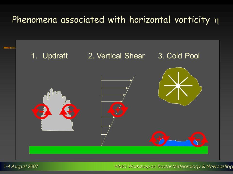 1-4 August 2007 WMO Workshop on Radar Meteorology & Nowcasting 1-4 August 2007 WMO Workshop on Radar Meteorology & Nowcasting Phenomena associated with horizontal vorticity  + - 1.Updraft2.