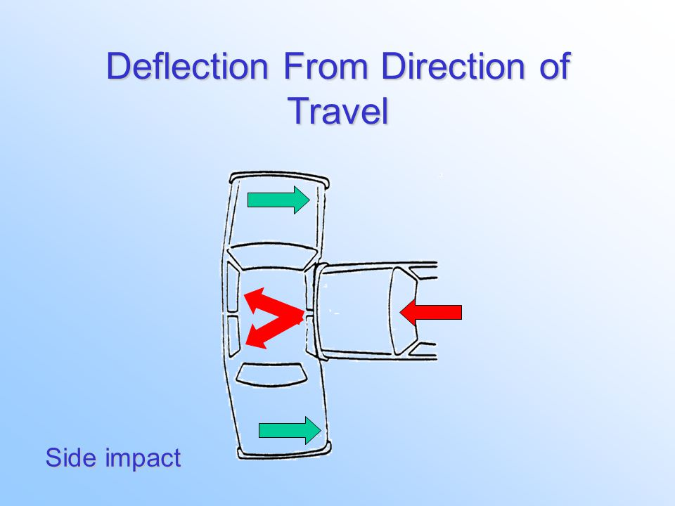 Deflection From Direction of Travel Offset frontal