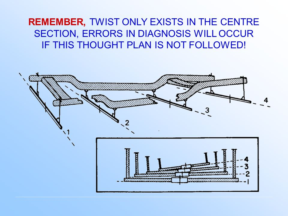 TWISTED STRUCTURE - ALTHOUGH TWIST CAN ONLY EXIST IN THE CENTER SECTION, THE TECHNICIAN CAN ASSUME IT WILL AFFECT THE LEVEL CONDITION OF THE END SECTIONS